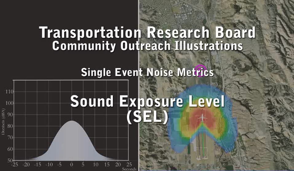 Sound Exposure