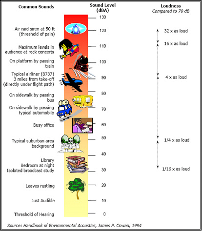 Comparative Sound Levels Chart