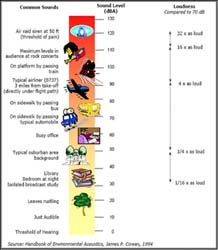 Comparative Sound Levels Chart
