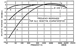 Table of Frequency Response Characteristics